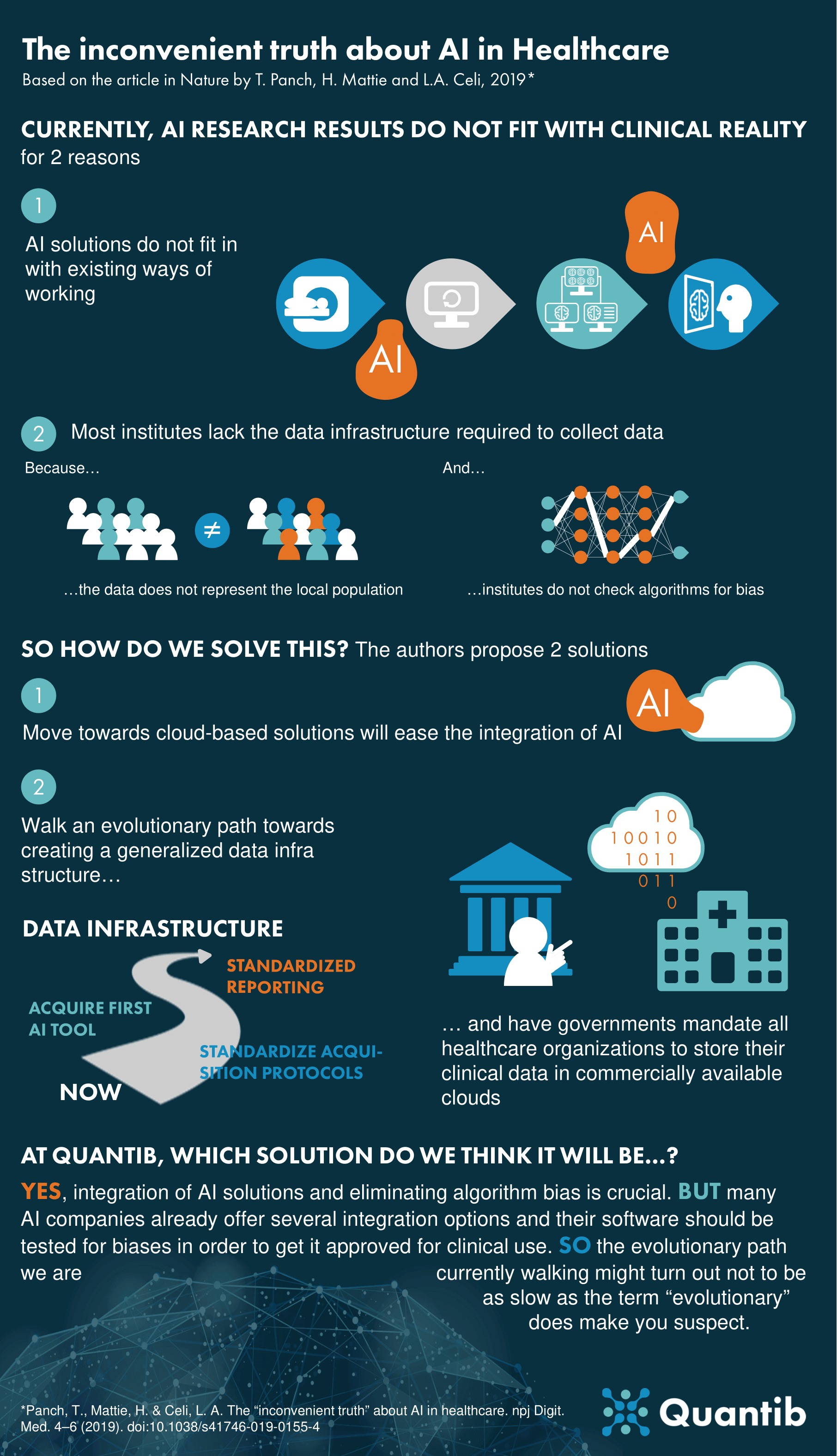 190903 - Infographic - The inconvenient truth about AI in healthcare v3-1 (1) (1) (1)