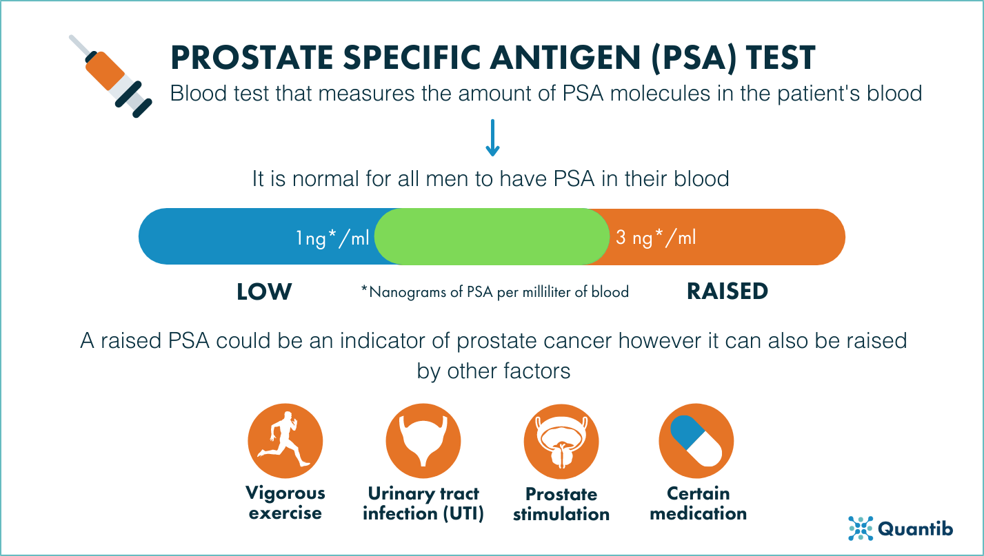 210831 - PSA test infographic