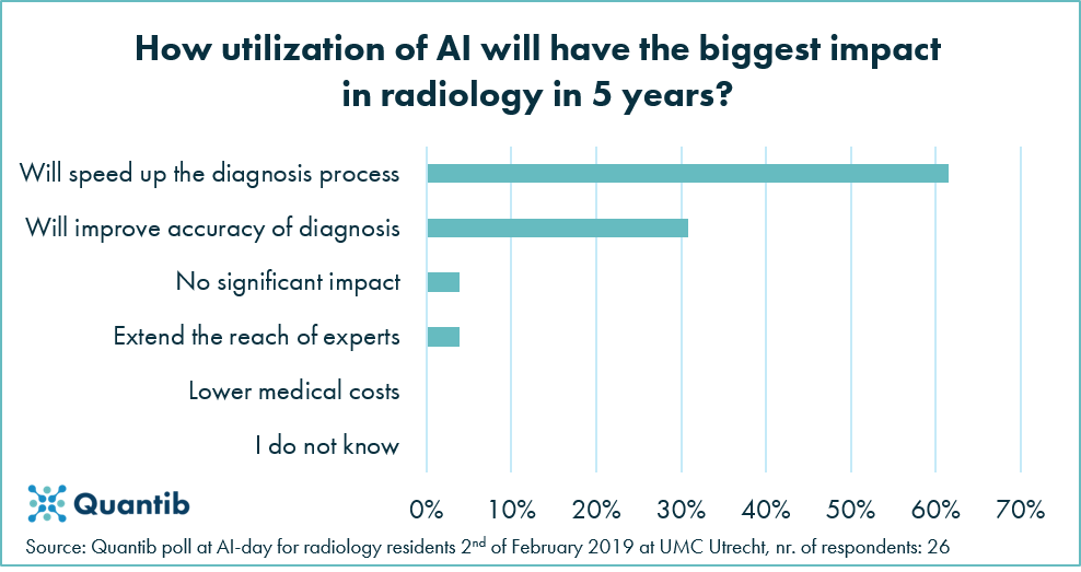 Future of diagnostic radiology chart describing how AI will have the biggest impact in radiology in five years