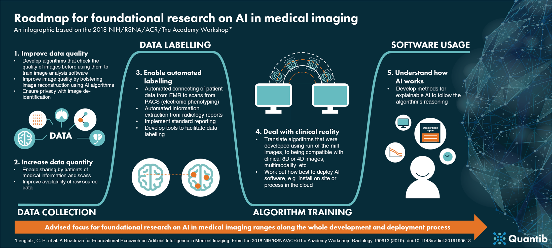 190426 - Infographic - Roadmap to AI in medical imaging