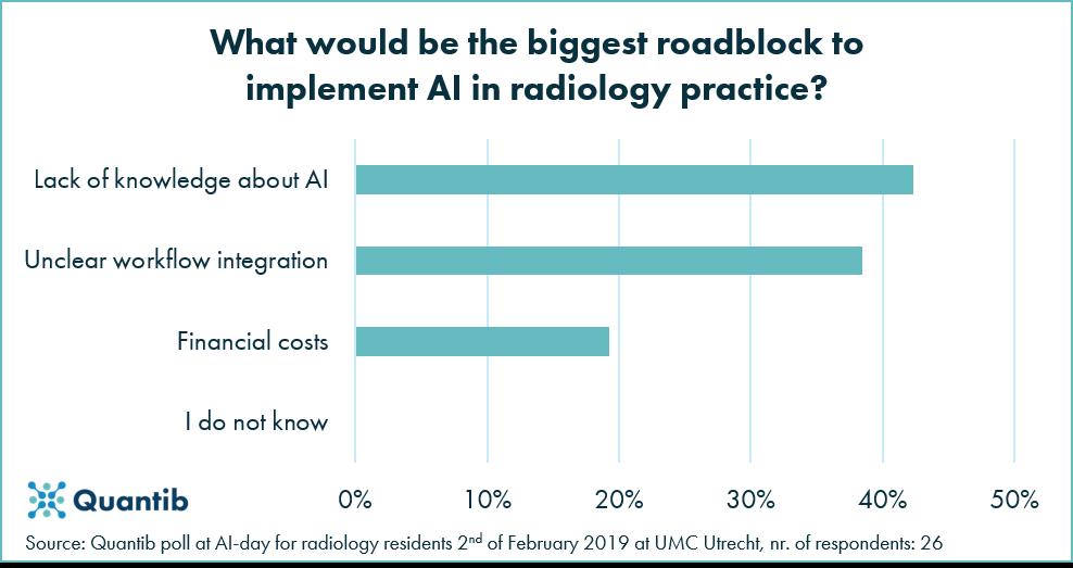 Picture1190213 - Poll graph - Roadblock AI