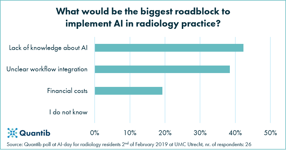 Future of diagnostic radiology chart highlighting the biggest roadblocks to implementing AI