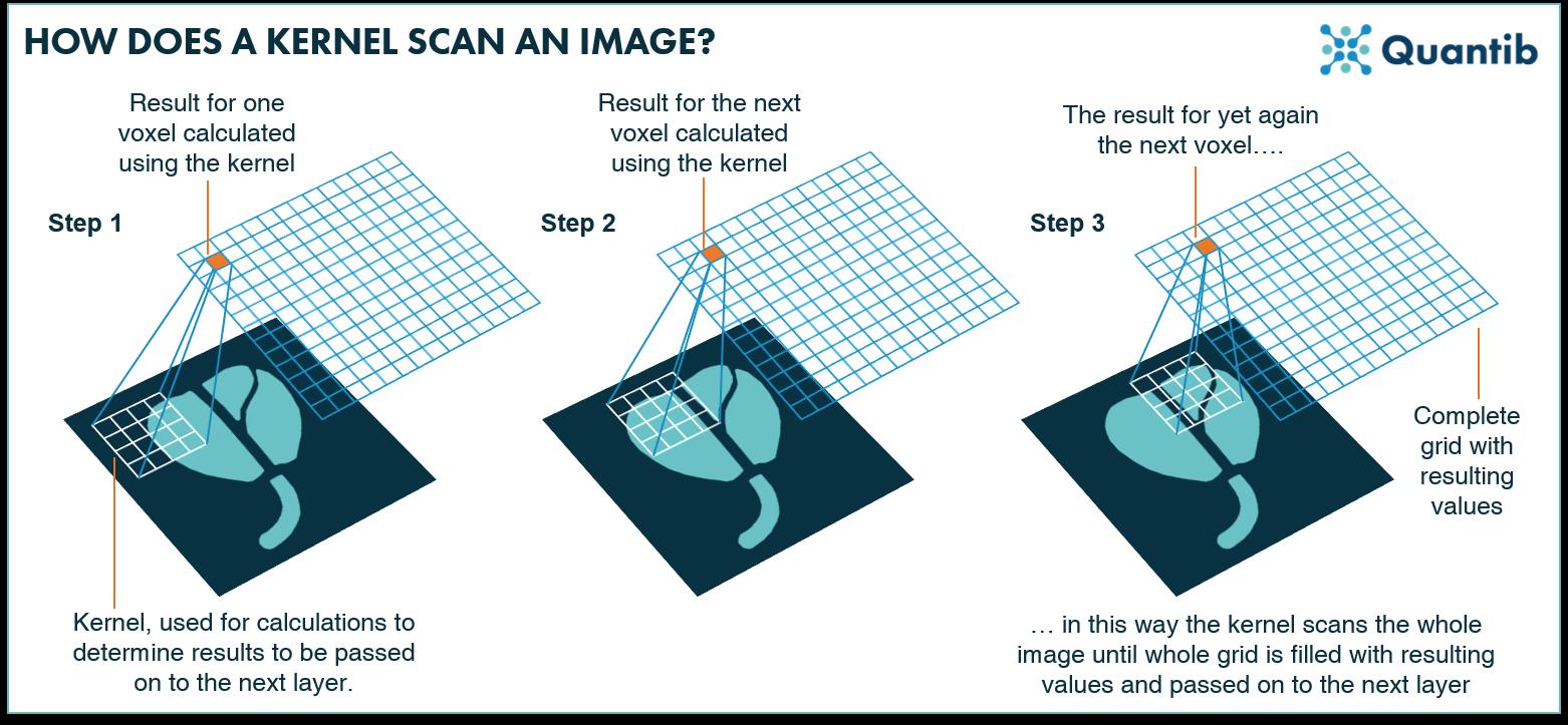 deep neural network kernel image scan