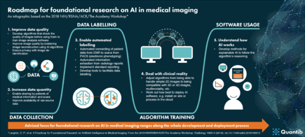 Roadmap to AI in medical imaging