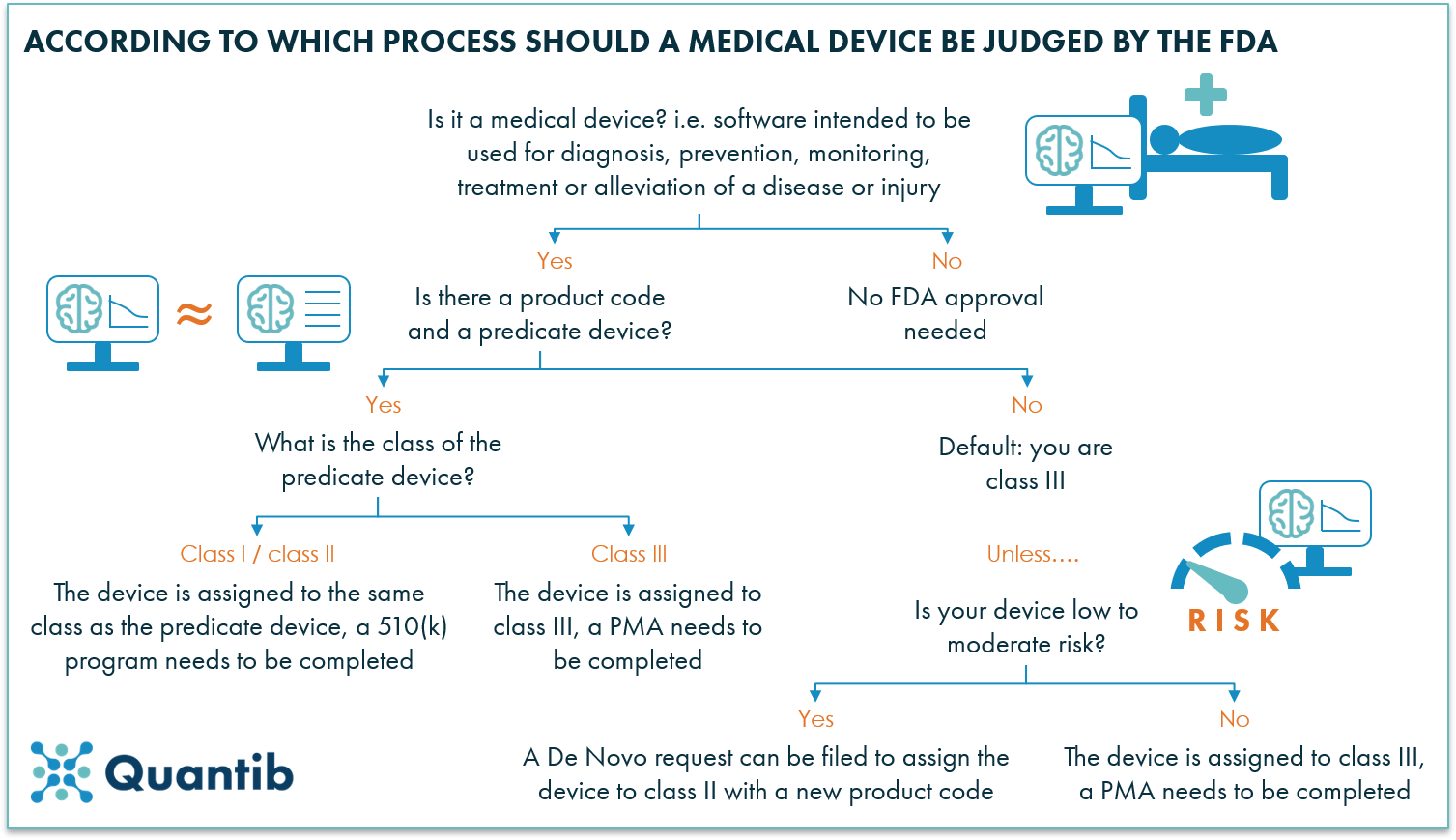 schematic figure explaining FDA regulatory process for AI radiology software