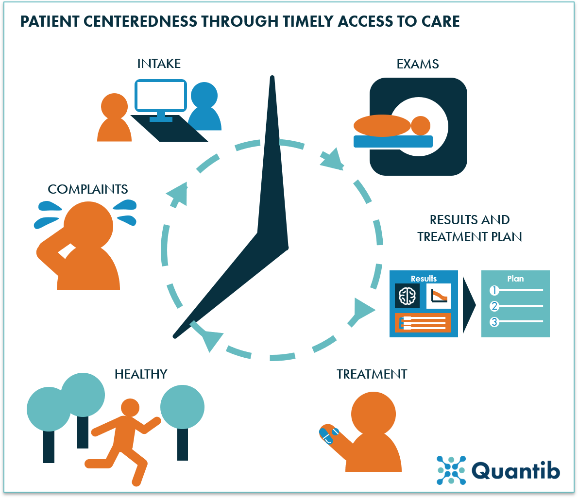 schematic figure of patient centered healthcare through timely access to care