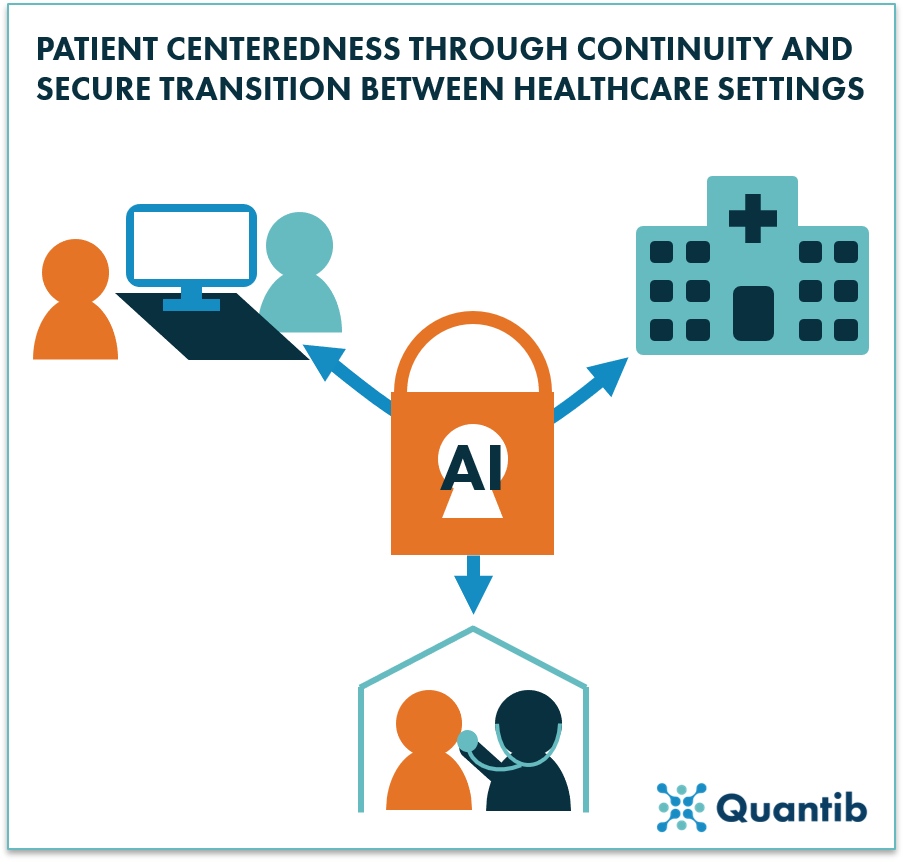 schematic figure of patient centered healthcare through secure transition between healthcare providers