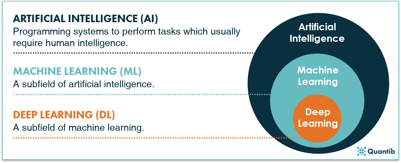 Graph explaining difference between artificial intelligence, machine learning and deep learning