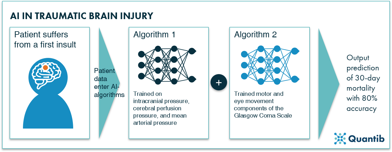 overview of how to train an algorithm for AI in neurology problems related to traumatic brain injury