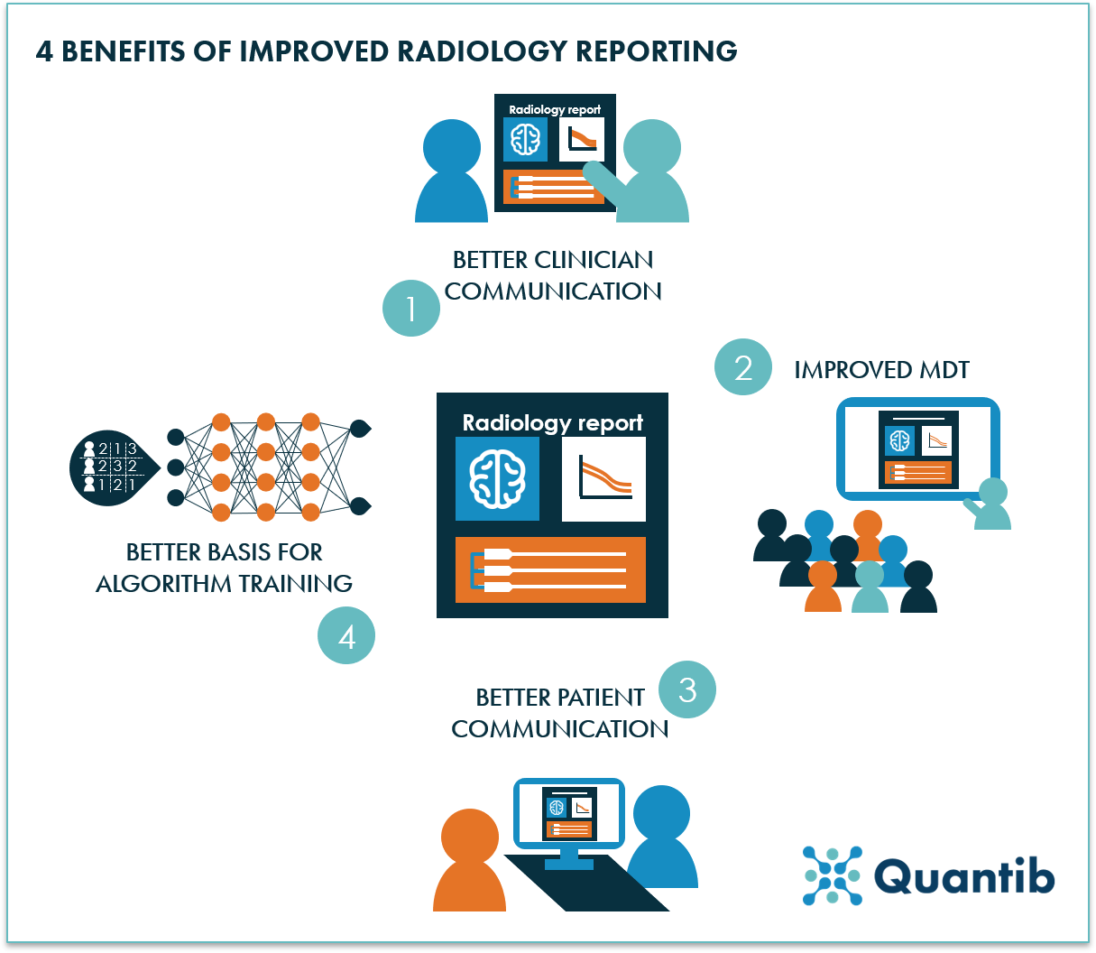 4 benefits of optimized radiology report - Quantib