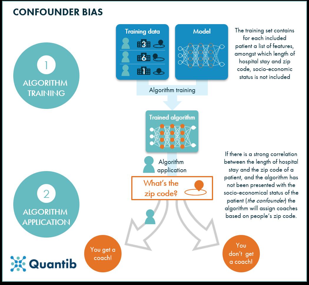 Algorithm bias in healthcare - confounder bias - AI in radiology - Quantib