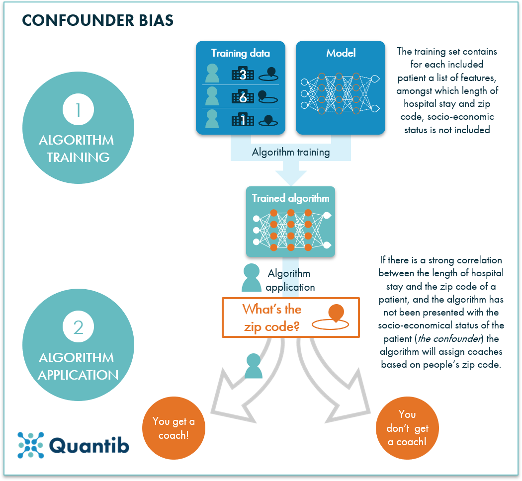 DIagram of ai bias in healthcare example of confounder bias