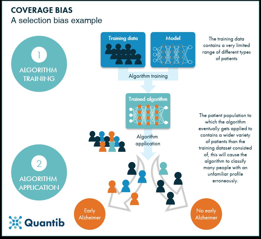 AI bias in healthcare diagram of coverage bias of selection bias