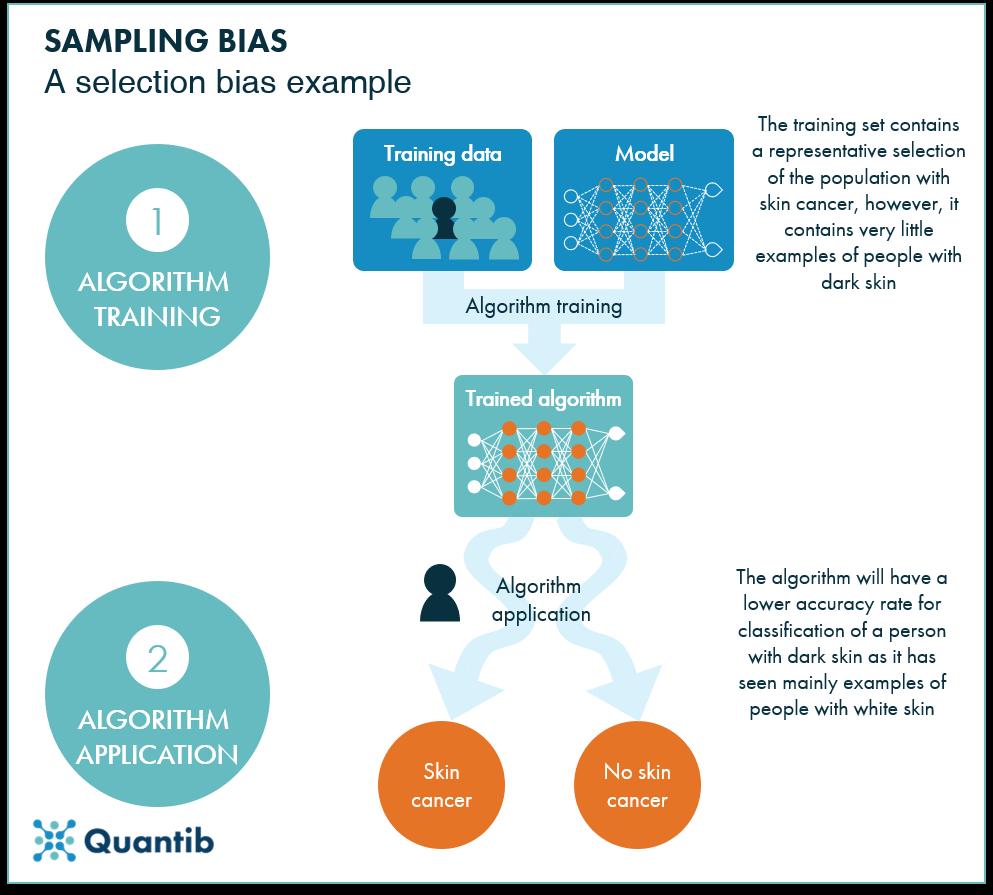 diagram of ai bias in healthcare sampling bias in selection bias example