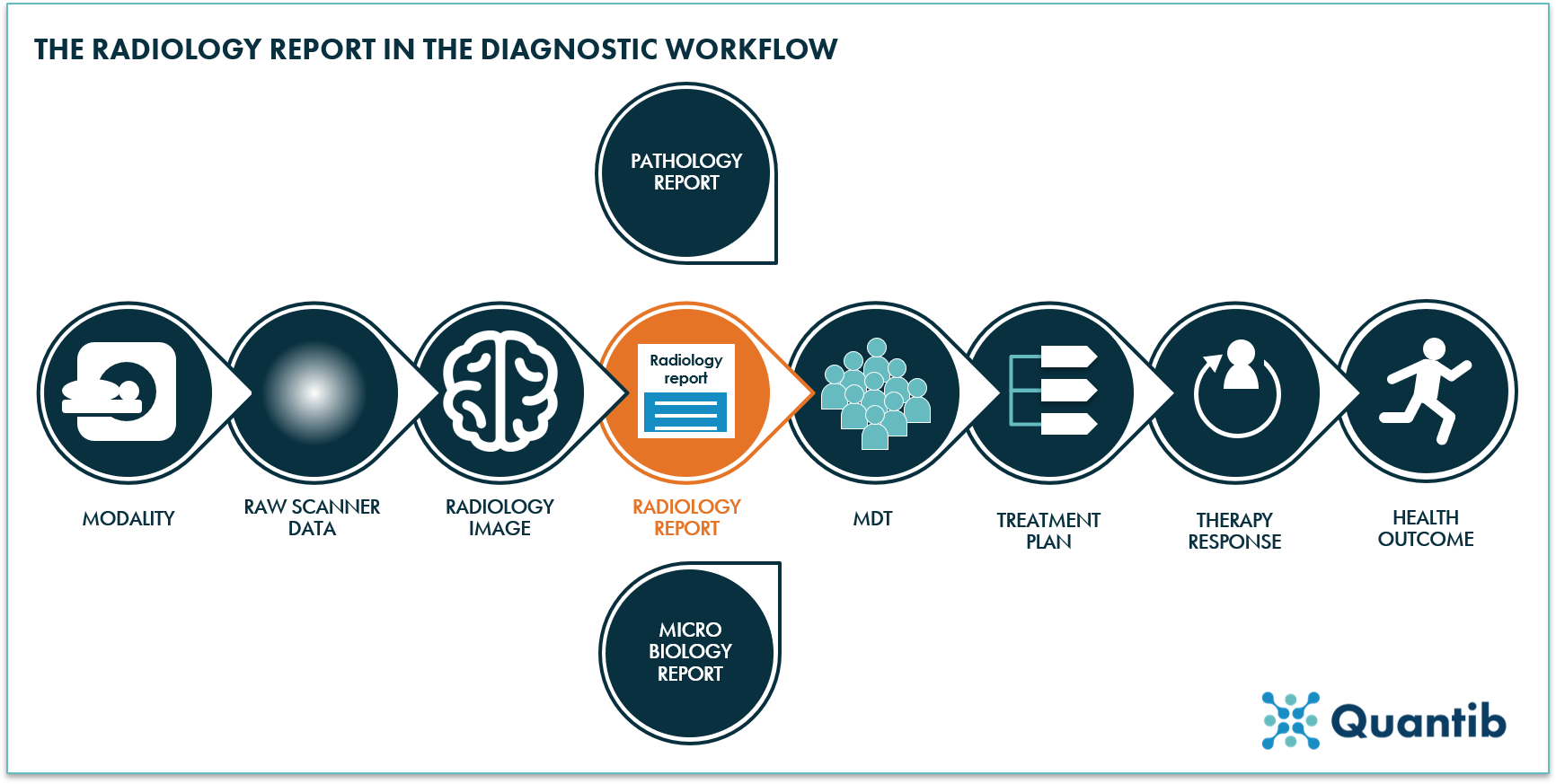 The radiology report in the diagnostic workflow graph - Quantib