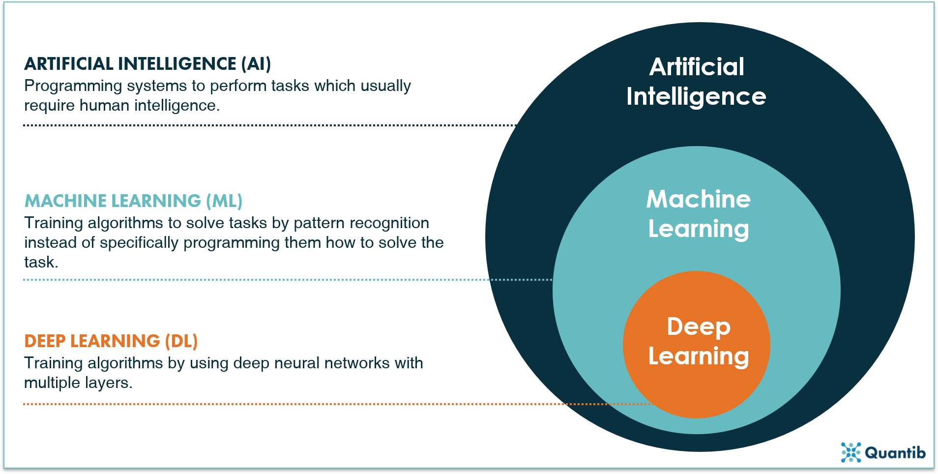 A schematic representation of how artificial intelligence, machine learning and deep learning are related