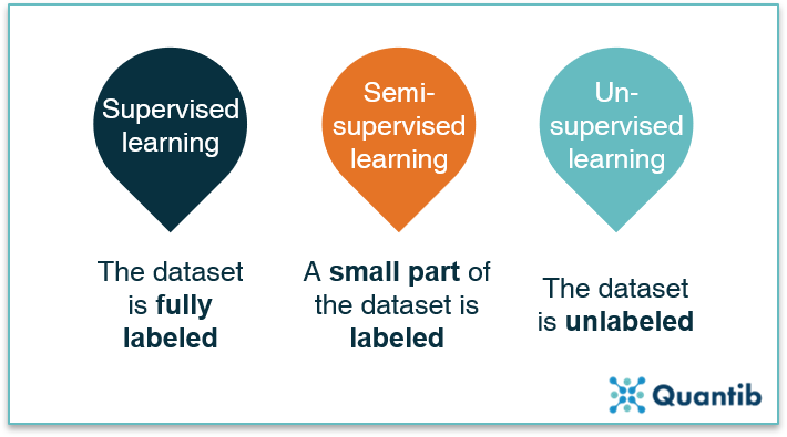 A schematic overview of the difference between supervised, semi-supervised and unsupervised learning