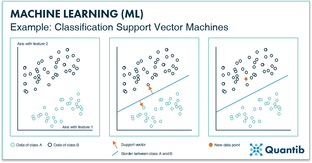Infographic explaning a machine learning classification support vector machine method