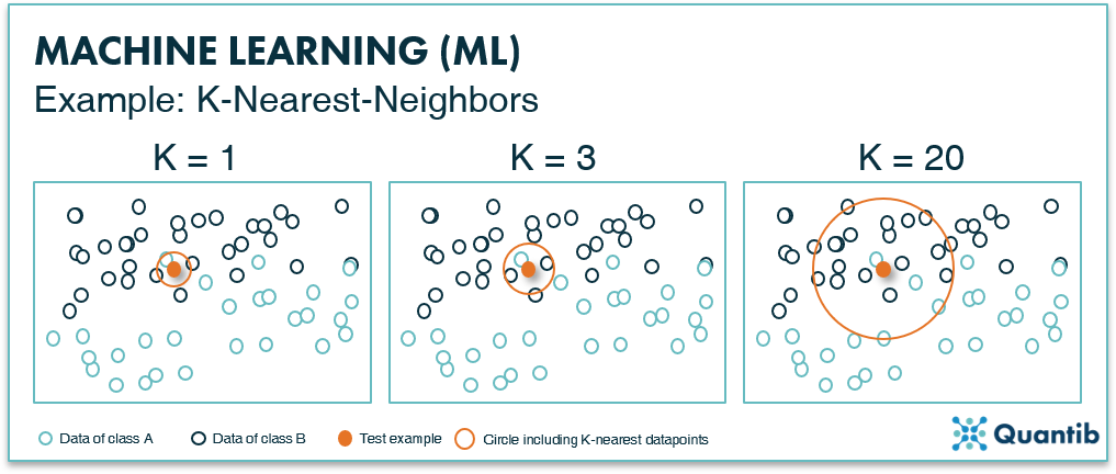 Infographic explaning a machine learning classification k-neirest-neighbours method